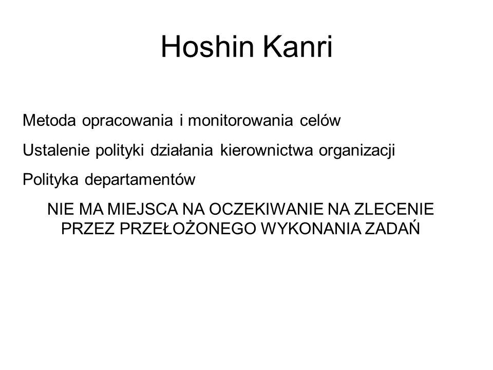 Hoshin Kanri Metoda opracowania i monitorowania celów Ustalenie polityki działania kierownictwa organizacji Polityka departamentów NIE MA MIEJSCA NA OCZEKIWANIE NA ZLECENIE PRZEZ PRZEŁOŻONEGO WYKONANIA ZADAŃ