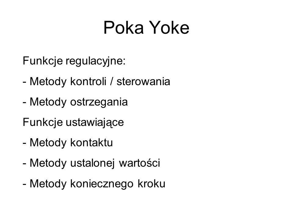 Poka Yoke Funkcje regulacyjne: - Metody kontroli / sterowania - Metody ostrzegania Funkcje ustawiające - Metody kontaktu - Metody ustalonej wartości - Metody koniecznego kroku