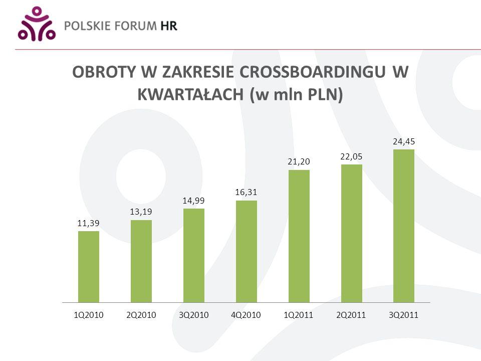 OBROTY W ZAKRESIE CROSSBOARDINGU W KWARTAŁACH (w mln PLN)