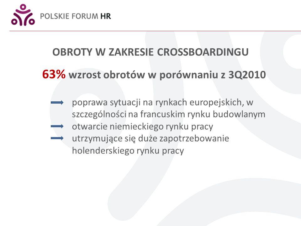 OBROTY W ZAKRESIE CROSSBOARDINGU 63% wzrost obrotów w porównaniu z 3Q2010 poprawa sytuacji na rynkach europejskich, w szczególności na francuskim rynk