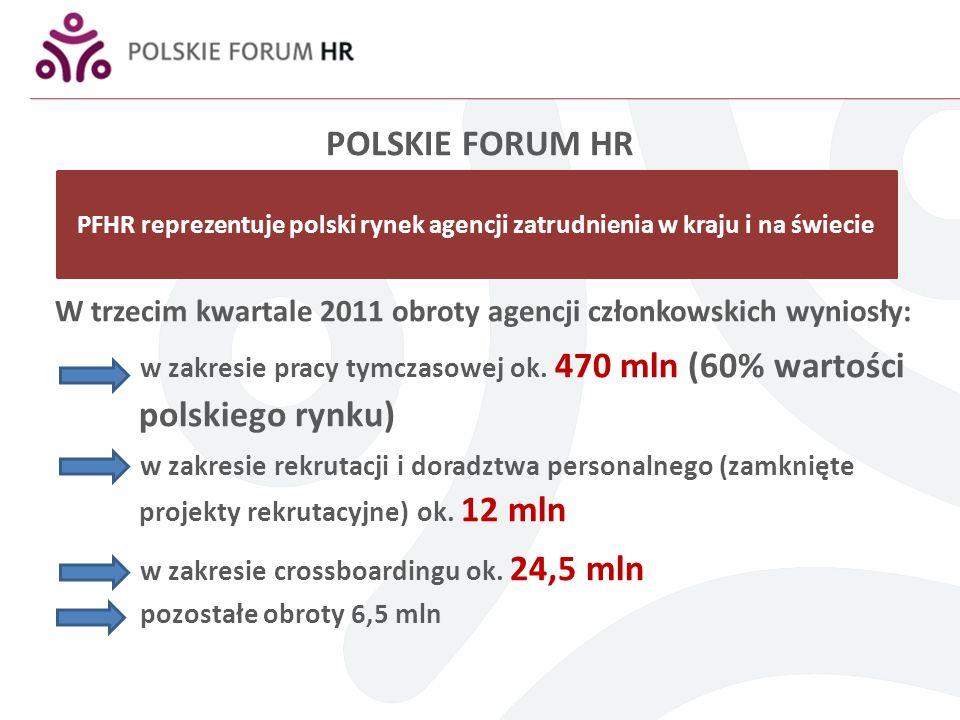 POLSKIE FORUM HR W trzecim kwartale 2011 obroty agencji członkowskich wyniosły: w zakresie pracy tymczasowej ok. 470 mln (60% wartości polskiego rynku