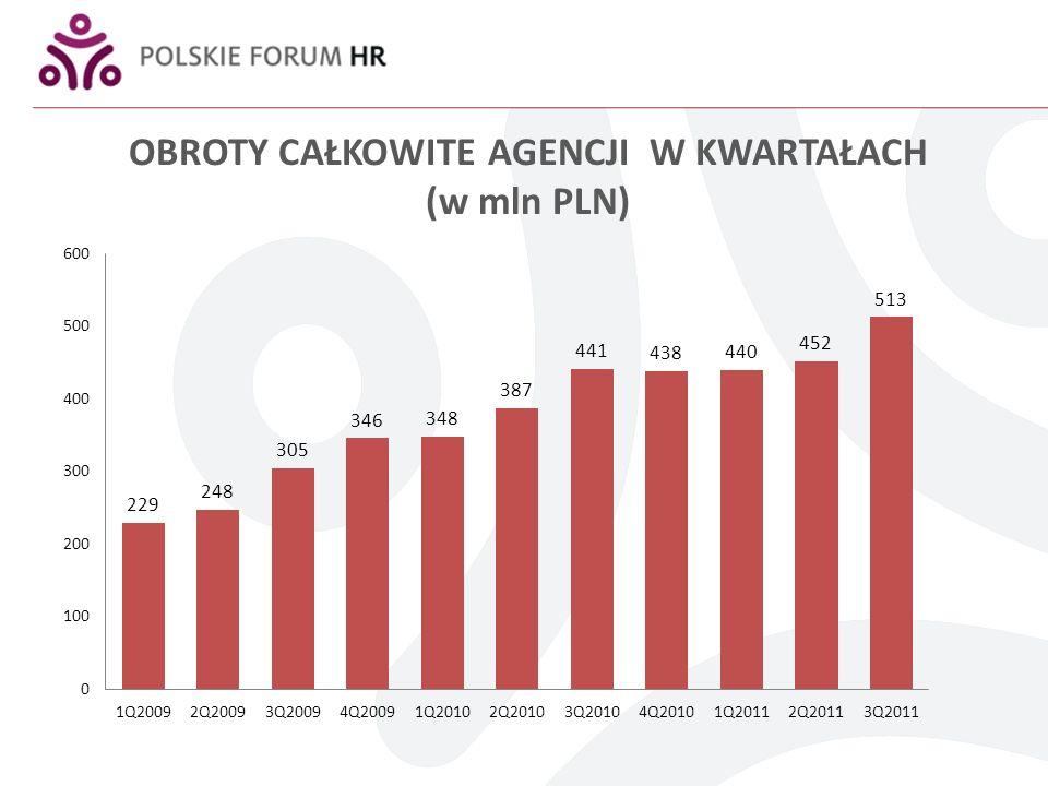 OBROTY CAŁKOWITE AGENCJI W KWARTAŁACH (w mln PLN)