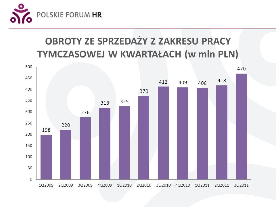 OBROTY ZE SPRZEDAŻY Z ZAKRESU PRACY TYMCZASOWEJ W KWARTAŁACH (w mln PLN)