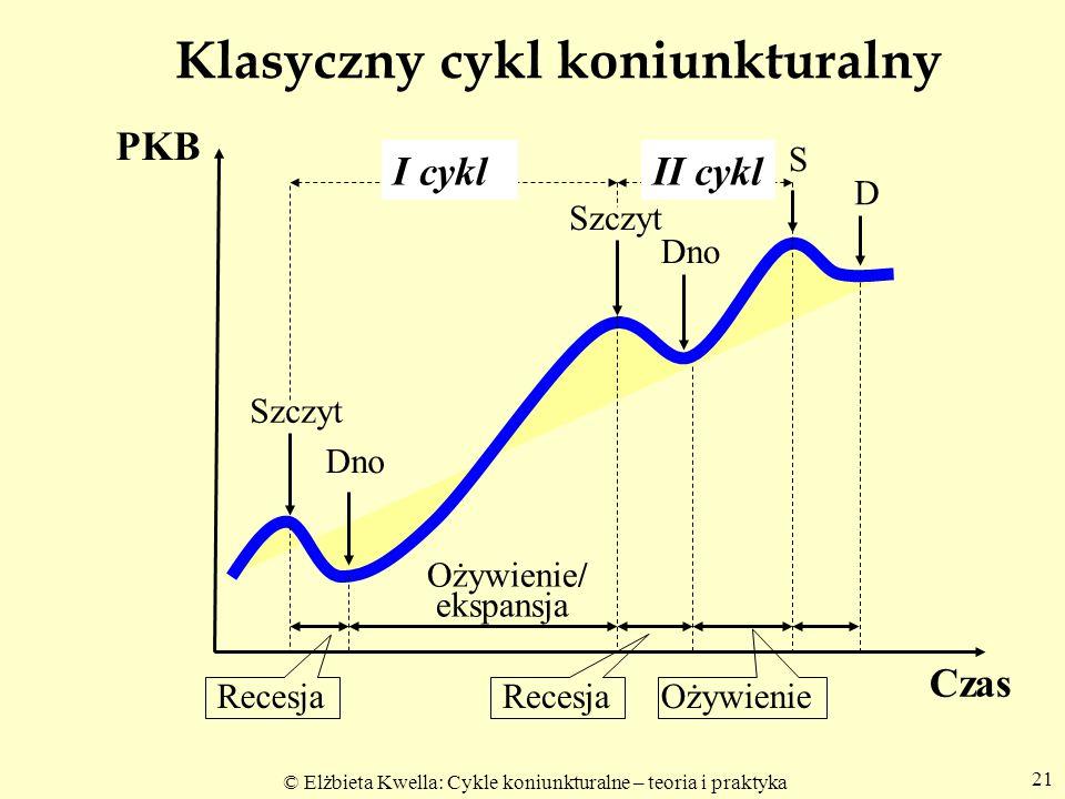 © Elżbieta Kwella: Cykle koniunkturalne – teoria i praktyka 21 Klasyczny cykl koniunkturalny PKB Czas Szczyt Dno S D I cyklII cykl Ożywienie/ ekspansj