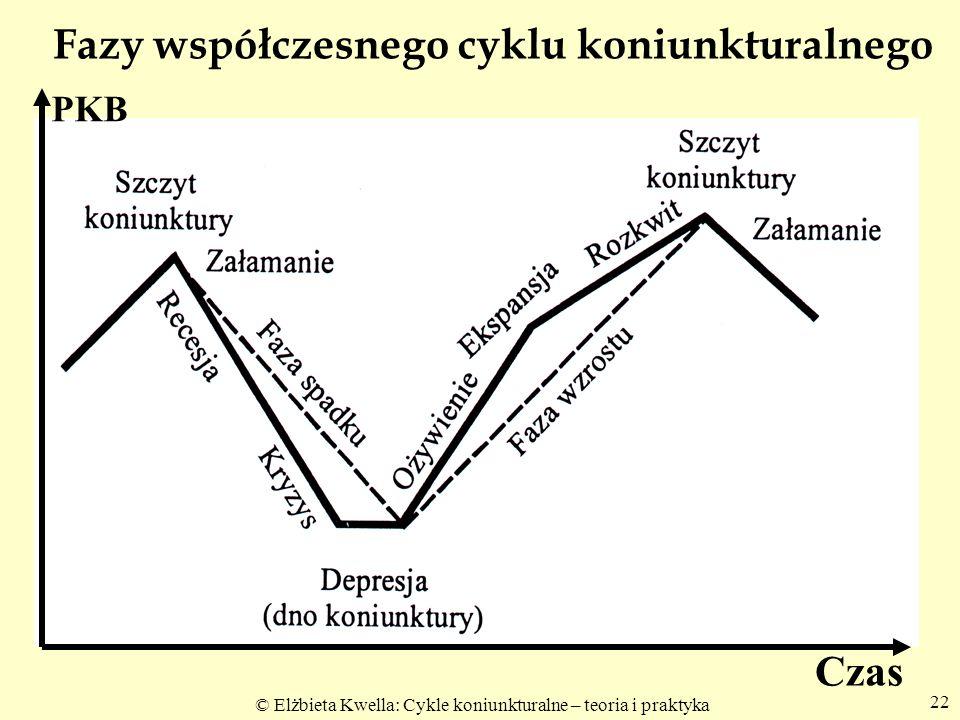 © Elżbieta Kwella: Cykle koniunkturalne – teoria i praktyka 22 Fazy współczesnego cyklu koniunkturalnego Czas PKB