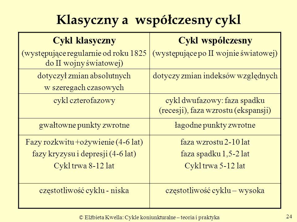 © Elżbieta Kwella: Cykle koniunkturalne – teoria i praktyka Klasyczny a współczesny cykl Cykl klasyczny (występujące regularnie od roku 1825 do II woj