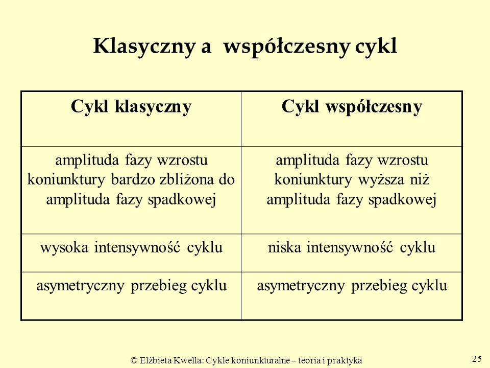 © Elżbieta Kwella: Cykle koniunkturalne – teoria i praktyka Klasyczny a współczesny cykl Cykl klasycznyCykl współczesny amplituda fazy wzrostu koniunk
