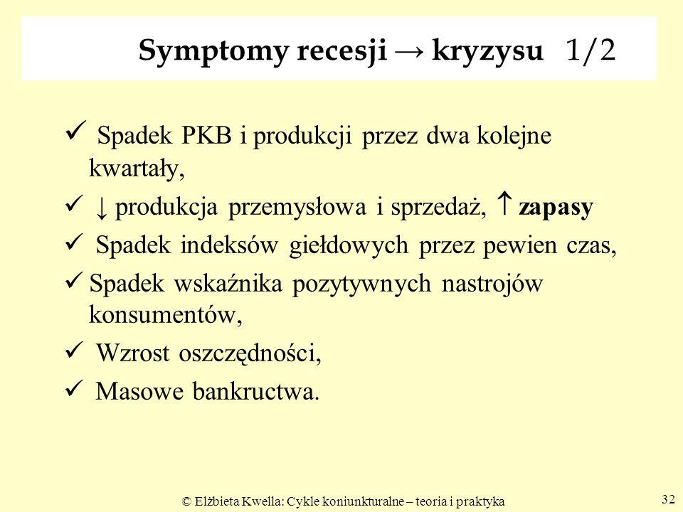 © Elżbieta Kwella: Cykle koniunkturalne – teoria i praktyka 32 Symptomy recesji → kryzysu 1/2 Spadek PKB i produkcji przez dwa kolejne kwartały, ↓ pro