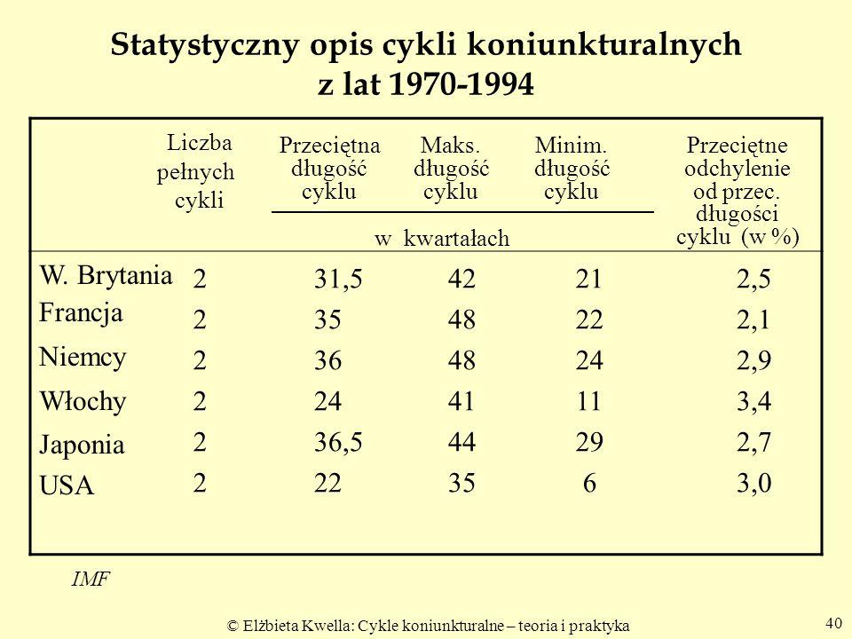 © Elżbieta Kwella: Cykle koniunkturalne – teoria i praktyka 40 Statystyczny opis cykli koniunkturalnych z lat 1970-1994 Liczba pełnych cykli W. Brytan
