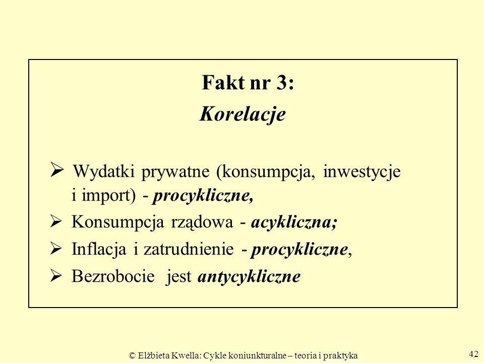 © Elżbieta Kwella: Cykle koniunkturalne – teoria i praktyka 42 Fakt nr 3: Korelacje  Wydatki prywatne (konsumpcja, inwestycje i import) - procykliczn