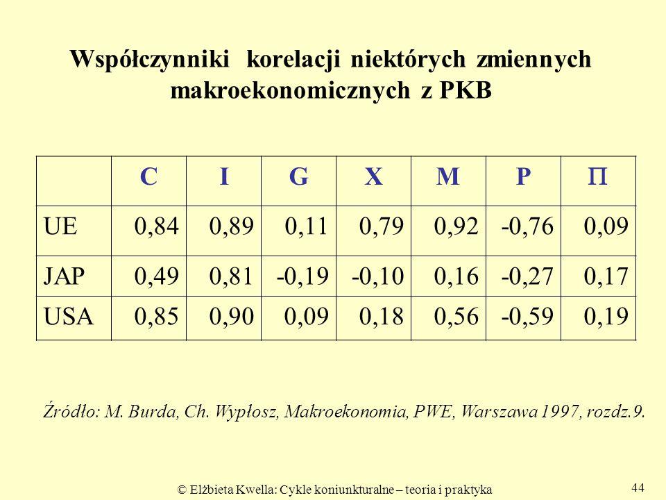 © Elżbieta Kwella: Cykle koniunkturalne – teoria i praktyka Współczynniki korelacji niektórych zmiennych makroekonomicznych z PKB CIGXMP  UE0,840,890