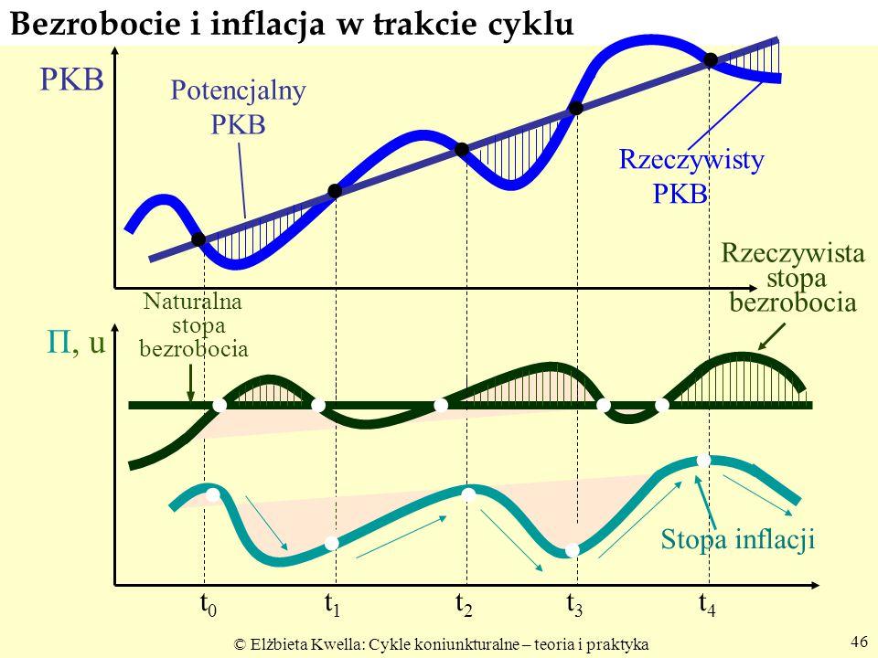 © Elżbieta Kwella: Cykle koniunkturalne – teoria i praktyka 46 Bezrobocie i inflacja w trakcie cyklu Potencjalny PKB Rzeczywisty PKB Stopa inflacji Rz