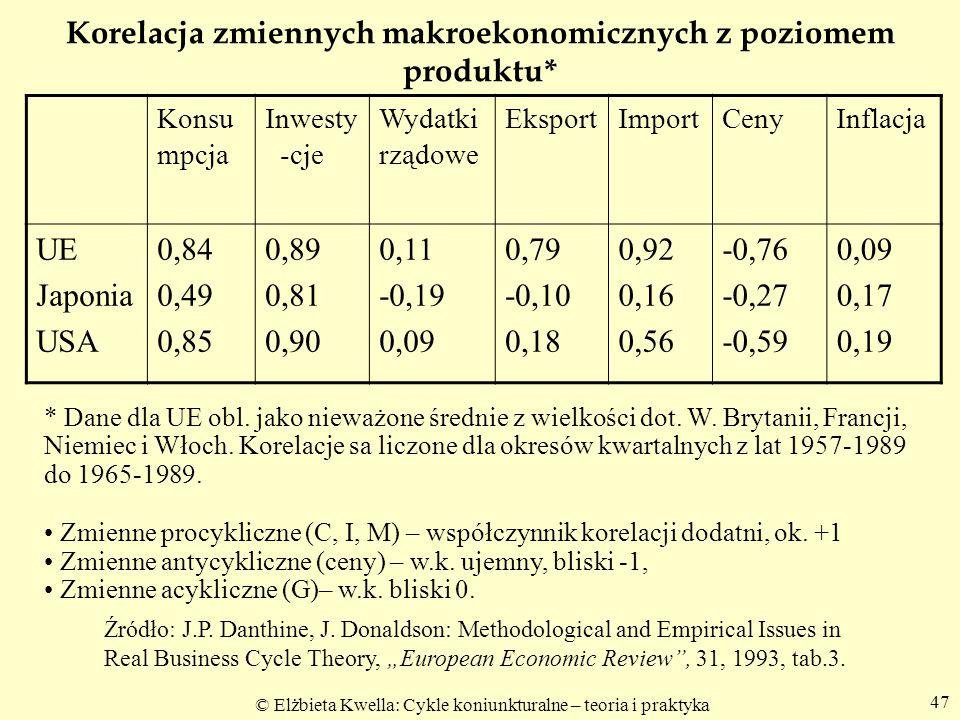 © Elżbieta Kwella: Cykle koniunkturalne – teoria i praktyka 47 Korelacja zmiennych makroekonomicznych z poziomem produktu* Konsu mpcja Inwesty -cje Wy