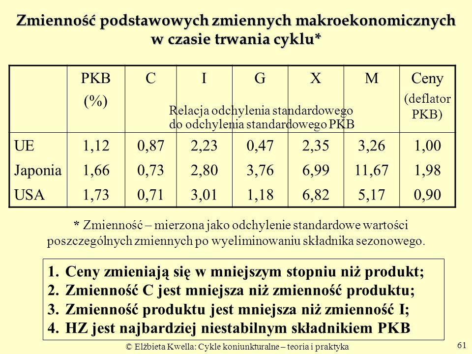 © Elżbieta Kwella: Cykle koniunkturalne – teoria i praktyka 61 Zmienność podstawowych zmiennych makroekonomicznych w czasie trwania cyklu* PKB (%) CIG