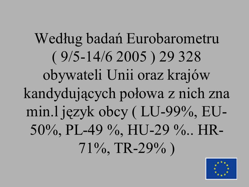 Według badań Eurobarometru ( 9/5-14/6 2005 ) 29 328 obywateli Unii oraz krajów kandydujących połowa z nich zna min.l język obcy ( LU-99%, EU- 50%, PL-49 %, HU-29 %..