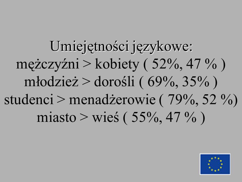 Umiejętności językowe: Umiejętności językowe: mężczyźni > kobiety ( 52%, 47 % ) młodzież > dorośli ( 69%, 35% ) studenci > menadżerowie ( 79%, 52 %) miasto > wieś ( 55%, 47 % )