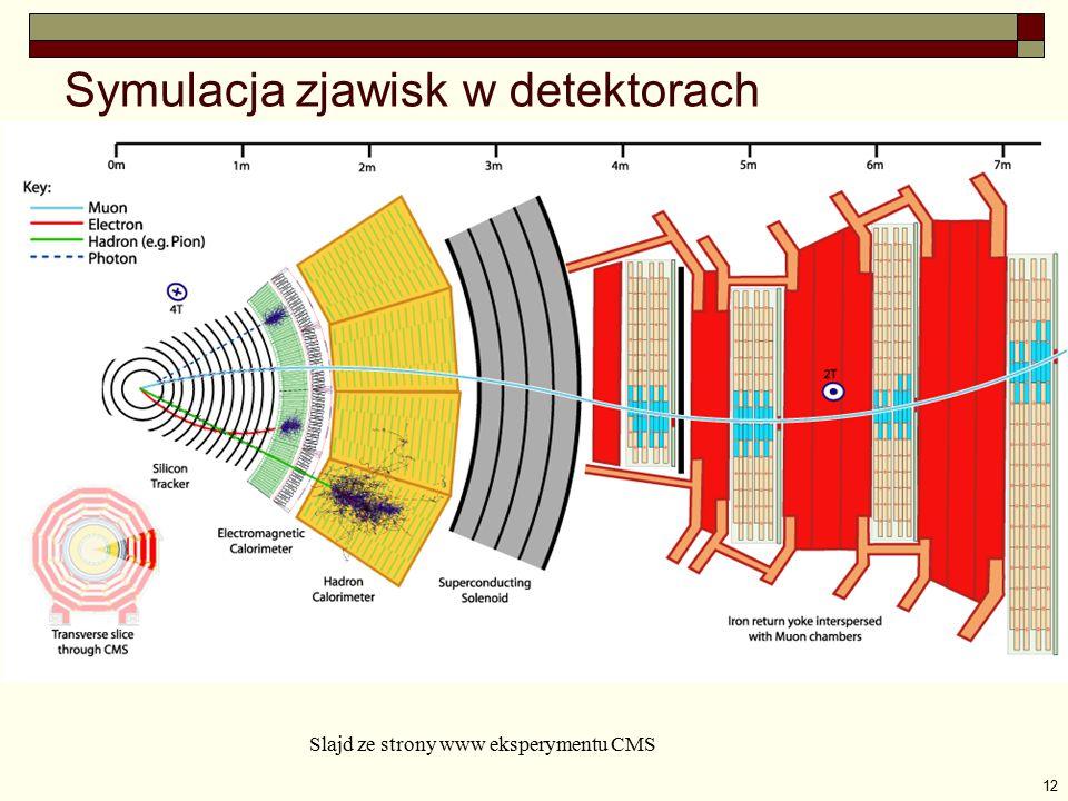 12 Symulacja zjawisk w detektorach Slajd ze strony www eksperymentu CMS