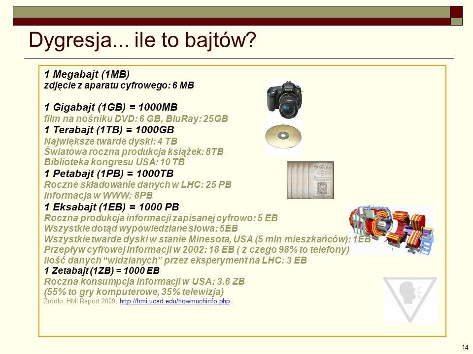 14 Dygresja... ile to bajtów? 1 Megabajt (1MB) zdjęcie z aparatu cyfrowego: 6 MB 1 Gigabajt (1GB) = 1000MB film na nośniku DVD: 6 GB, BluRay: 25GB 1 T