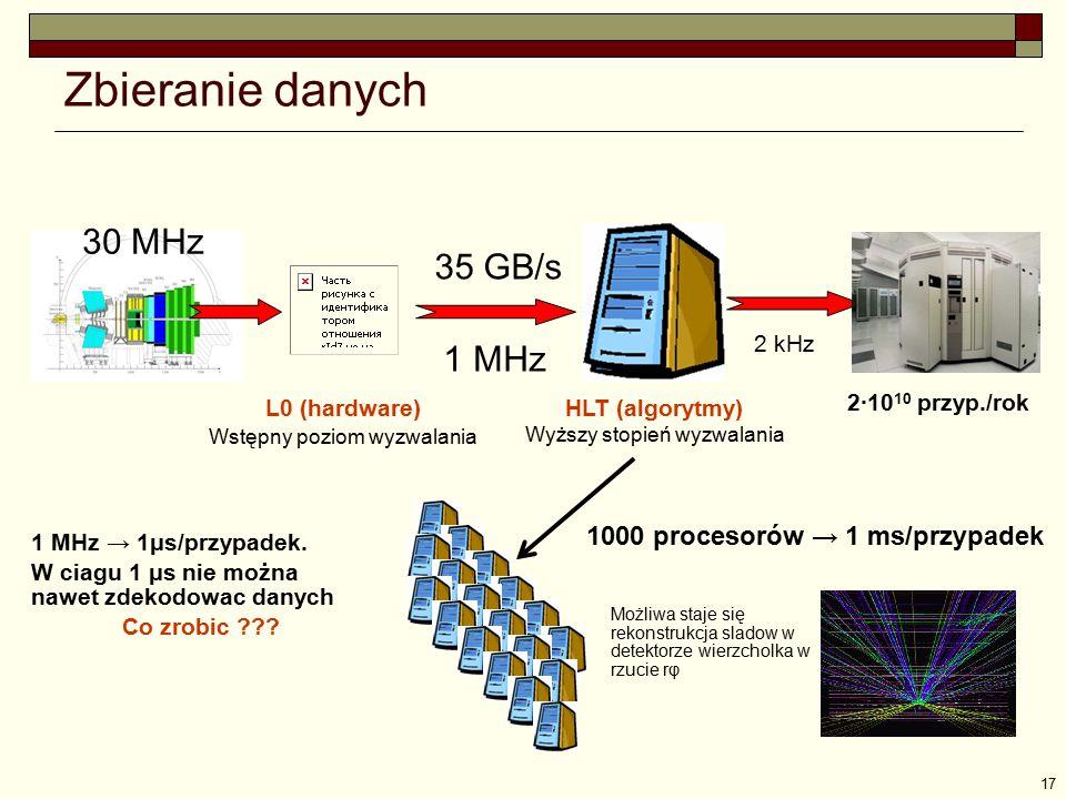 17 Zbieranie danych 30 MHz 2 kHz 35 GB/s 2·10 10 przyp./rok 1 MHz HLT (algorytmy) Wyższy stopień wyzwalania 1 MHz → 1μs/przypadek. W ciagu 1 μs nie mo