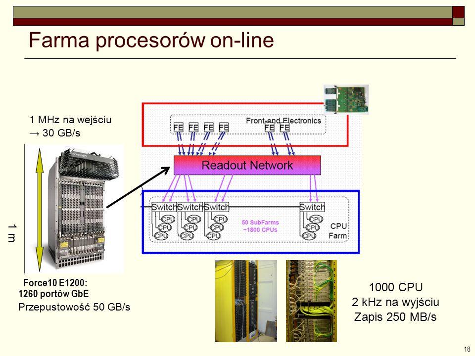 18 Farma procesorów on-line Force10 E1200: 1260 portów GbE Przepustowość 50 GB/s 1 MHz na wejściu → 30 GB/s 1000 CPU 2 kHz na wyjściu Zapis 250 MB/s 1