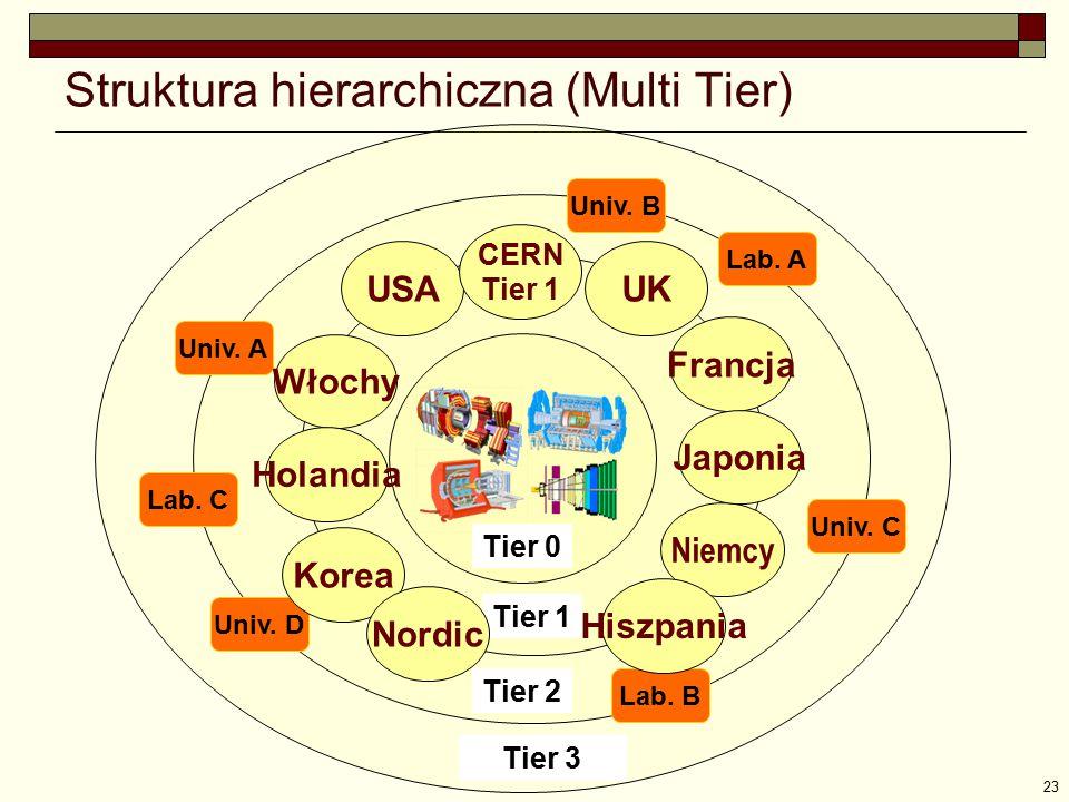 23 Univ. A Lab. C Univ. B Lab. A Univ. C Lab. B Univ. D Tier 2 Niemcy Tier 1 USA UK Francja Włochy Korea CERN Tier 1 Japonia Struktura hierarchiczna (