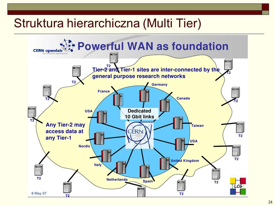 24 Struktura hierarchiczna (Multi Tier)