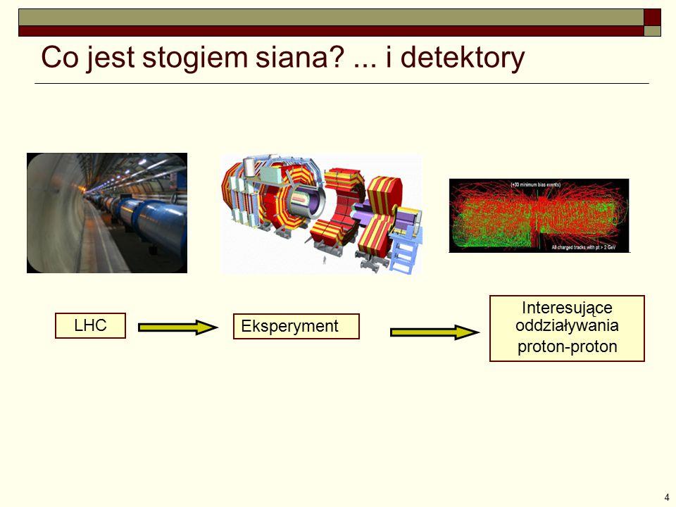4 Co jest stogiem siana?... i detektory LHC Eksperyment Interesujące oddziaływania proton-proton