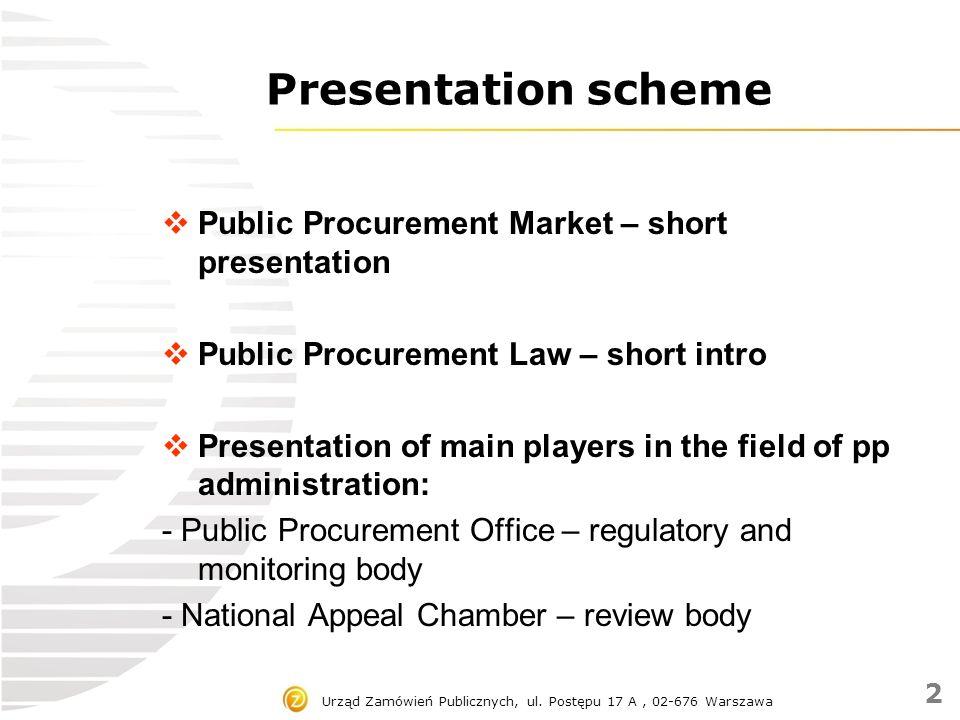 Urząd Zamówień Publicznych, ul. Postępu 17 A, 02-676 Warszawa Presentation scheme  Public Procurement Market – short presentation  Public Procuremen