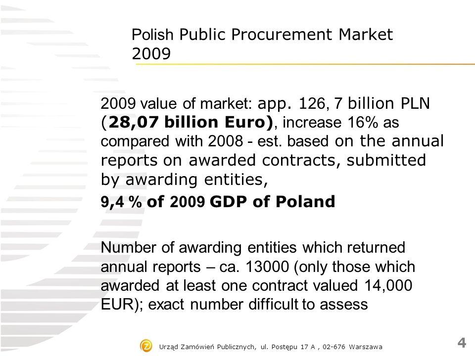 Polish Public Procurement Market 2009 2009 value of market: app. 1 26, 7 billion PLN (28,07 billion Euro), increase 16% as compared with 2008 - est. b