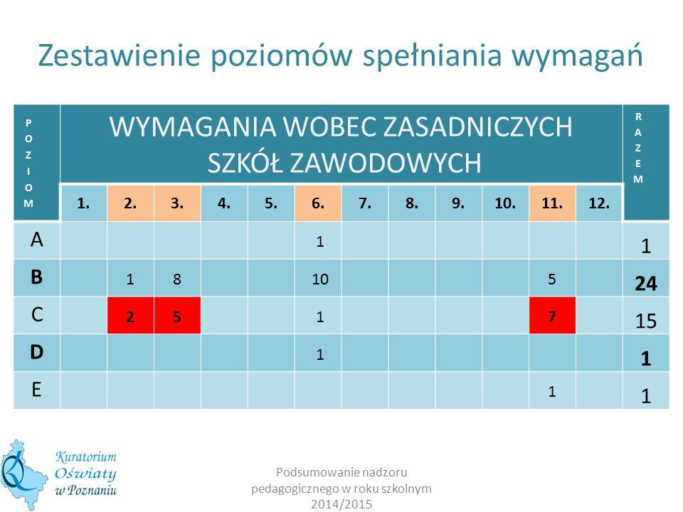 Podsumowanie nadzoru pedagogicznego w roku szkolnym 2014/2015 WYMAGANIA WOBEC ZASADNICZYCH SZKÓŁ ZAWODOWYCH 1.2.3.4.5.6.7.8.9.10.11.12.