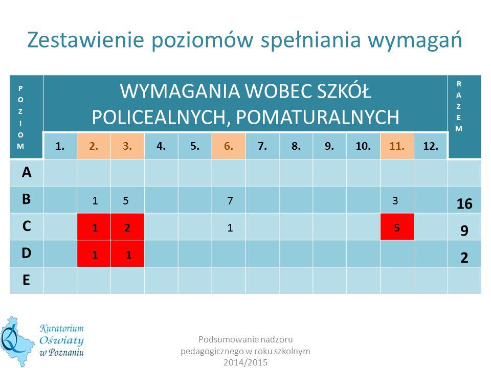 Podsumowanie nadzoru pedagogicznego w roku szkolnym 2014/2015 WYMAGANIA WOBEC SZKÓŁ POLICEALNYCH, POMATURALNYCH 1.2.3.4.5.6.7.8.9.10.11.12.