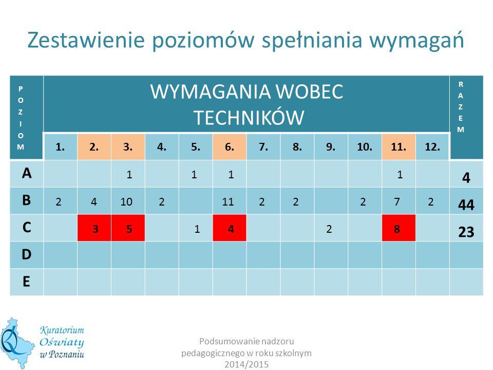 WYMAGANIA WOBEC TECHNIKÓW 1.2.3.4.5.6.7.8.9.10.11.12.
