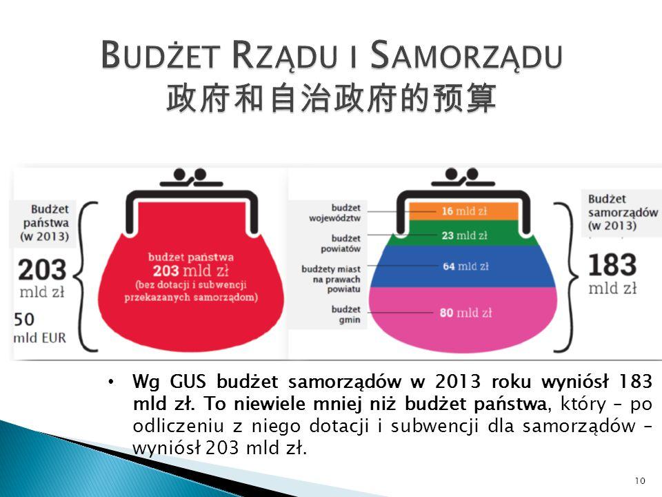 Wg GUS budżet samorządów w 2013 roku wyniósł 183 mld zł.