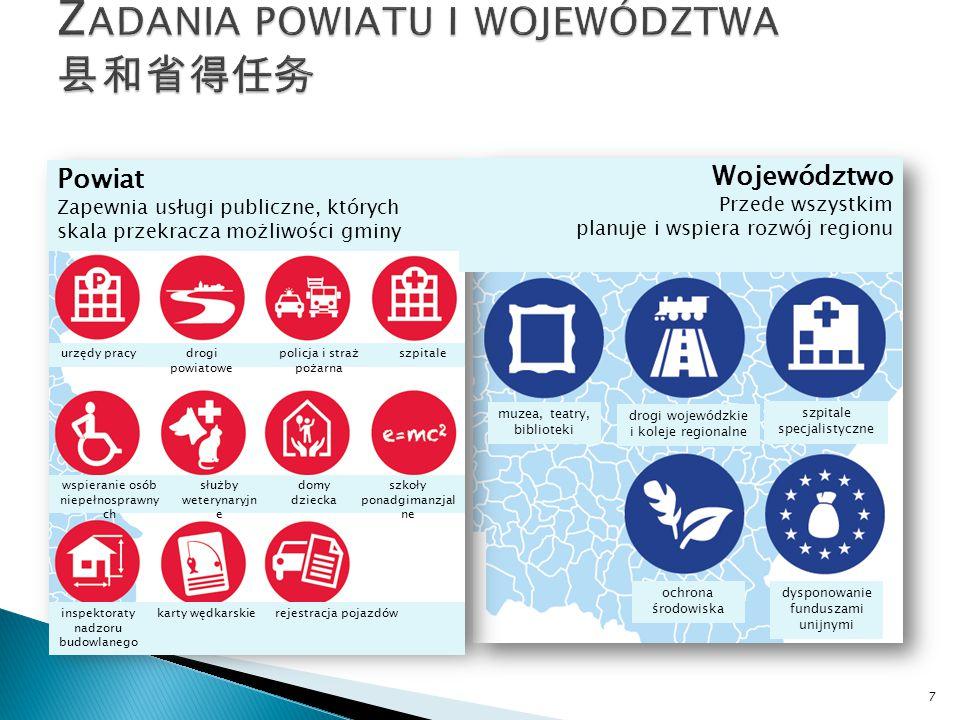7 urzędy pracydrogi powiatowe policja i straż pożarna szpitale wspieranie osób niepełnosprawny ch służby weterynaryjn e domy dziecka szkoły ponadgimanzjal ne inspektoraty nadzoru budowlanego karty wędkarskierejestracja pojazdów muzea, teatry, biblioteki drogi wojewódzkie i koleje regionalne szpitale specjalistyczne ochrona środowiska dysponowanie funduszami unijnymi Powiat Zapewnia usługi publiczne, których skala przekracza możliwości gminy Województwo Przede wszystkim planuje i wspiera rozwój regionu