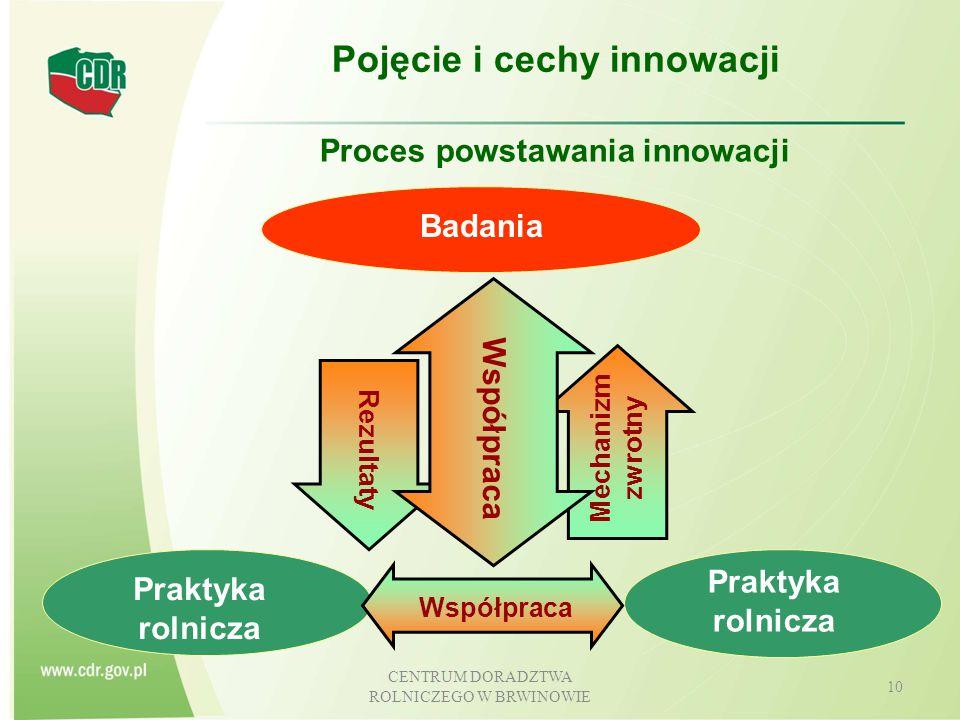 CENTRUM DORADZTWA ROLNICZEGO W BRWINOWIE 11 Pojęcie i cechy innowacji Dyfuzja (rozprzestrzenianie się) innowacji Badania Praktyka rolnicza Wyniki Feedback Interakcja Doradcy
