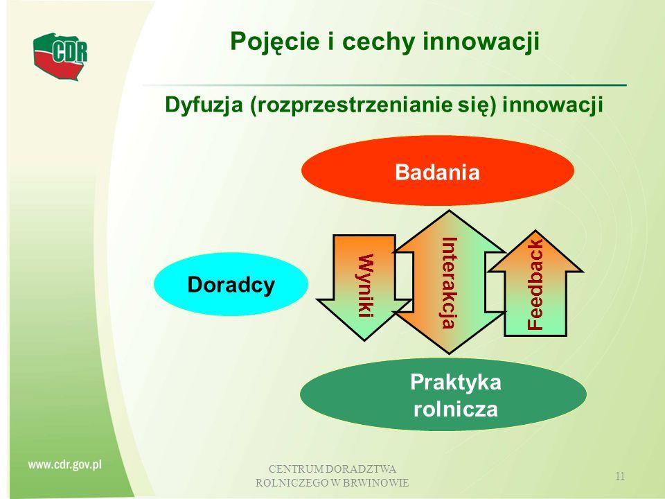 """CENTRUM DORADZTWA ROLNICZEGO W BRWINOWIE 12 """"Współpraca w Programie Rozwoju Obszarów Wiejskich na lata 2014-2020 Europejskie Partnerstwo Innowacyjne na rzecz zrównoważonego i wydajnego rolnictwa: innowacyjność w politykach UE pojęcie i rodzaje innowacji Europejski Punkt Partnerstwa na rzecz Innowacji w rolnictwie (EIP) finansowanie sieci tematycznych oraz projektów badawczych w ramach Horyzont 2020"""