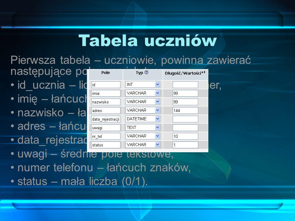 Tabela uczniów Pierwsza tabela – uczniowie, powinna zawierać następujące pola oraz ich typy: id_ucznia – liczba całkowita, autonumer, imię – łańcuch z