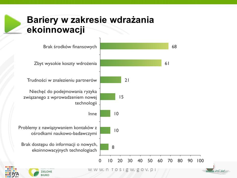 w w w. n f o s i g w. g o v. p l Bariery w zakresie wdrażania ekoinnowacji