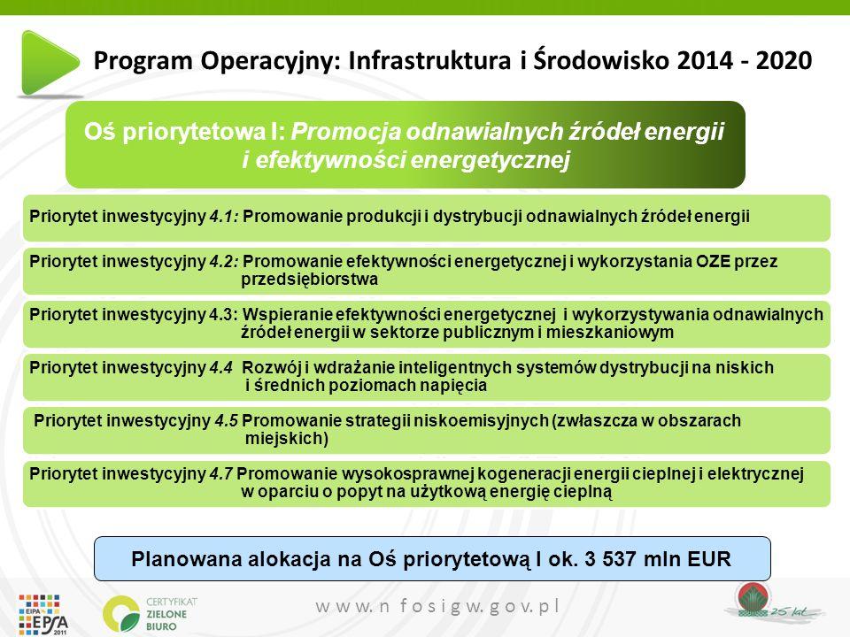 w w w. n f o s i g w. g o v. p l Priorytet inwestycyjny 4.1: Promowanie produkcji i dystrybucji odnawialnych źródeł energii Priorytet inwestycyjny 4.2