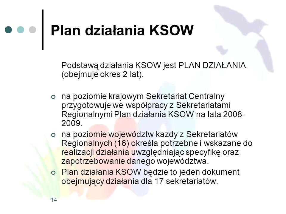14 Plan działania KSOW Podstawą działania KSOW jest PLAN DZIAŁANIA (obejmuje okres 2 lat). na poziomie krajowym Sekretariat Centralny przygotowuje we