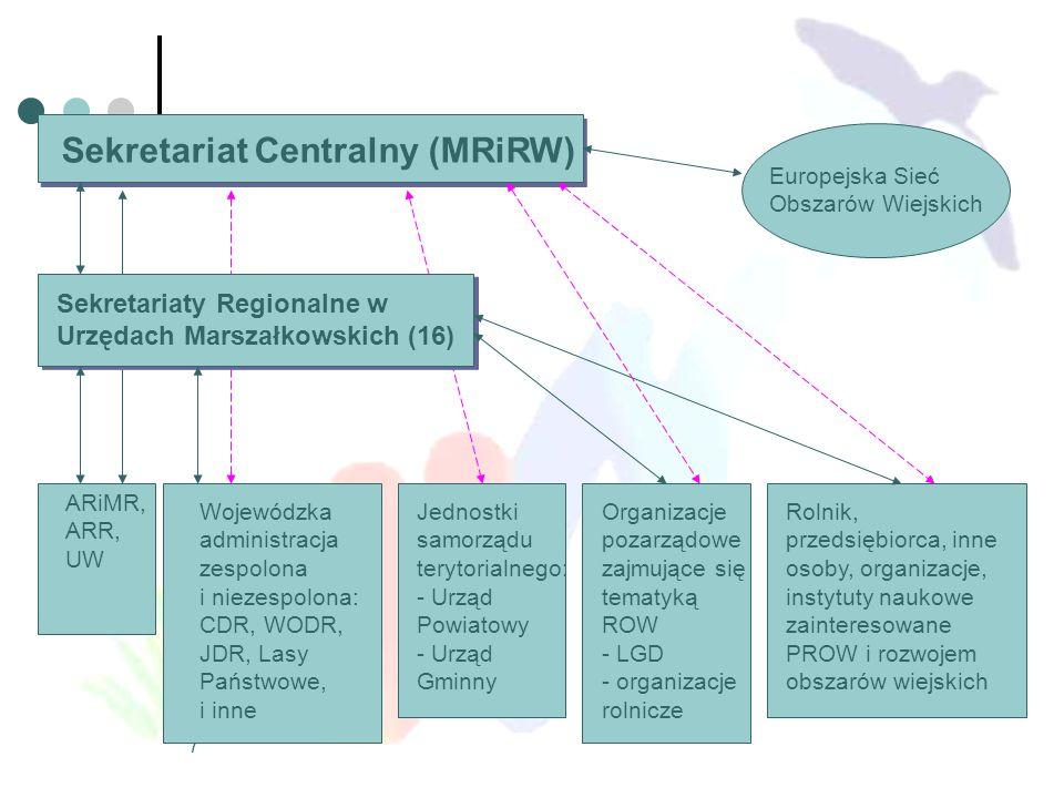 7 Sekretariat Centralny (MRiRW) Europejska Sieć Obszarów Wiejskich Sekretariaty Regionalne w Urzędach Marszałkowskich (16) ARiMR, ARR, UW Wojewódzka a