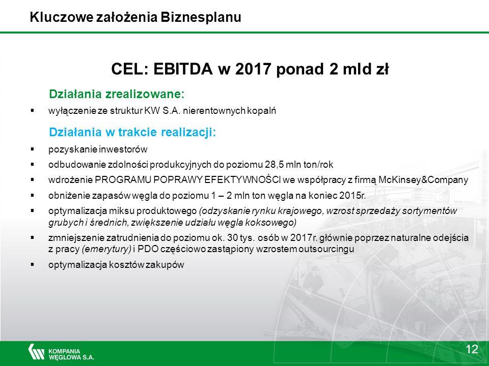 12 Kluczowe założenia Biznesplanu CEL: EBITDA w 2017 ponad 2 mld zł Działania zrealizowane:  wyłączenie ze struktur KW S.A.