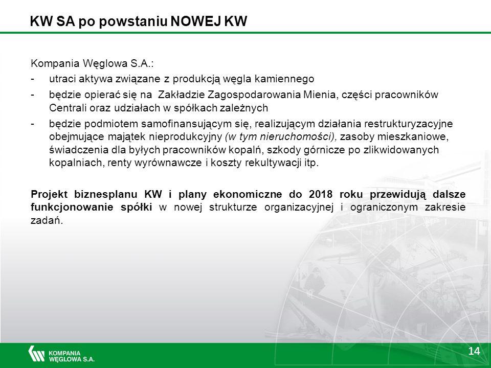 14 KW SA po powstaniu NOWEJ KW Kompania Węglowa S.A.: -utraci aktywa związane z produkcją węgla kamiennego -będzie opierać się na Zakładzie Zagospodarowania Mienia, części pracowników Centrali oraz udziałach w spółkach zależnych -będzie podmiotem samofinansującym się, realizującym działania restrukturyzacyjne obejmujące majątek nieprodukcyjny (w tym nieruchomości), zasoby mieszkaniowe, świadczenia dla byłych pracowników kopalń, szkody górnicze po zlikwidowanych kopalniach, renty wyrównawcze i koszty rekultywacji itp.