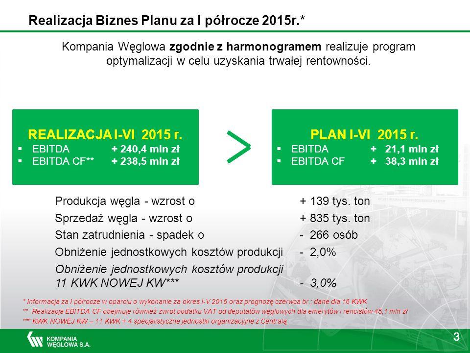 Produkcja węgla - wzrost o+ 139 tys.ton Sprzedaż węgla - wzrost o+ 835 tys.