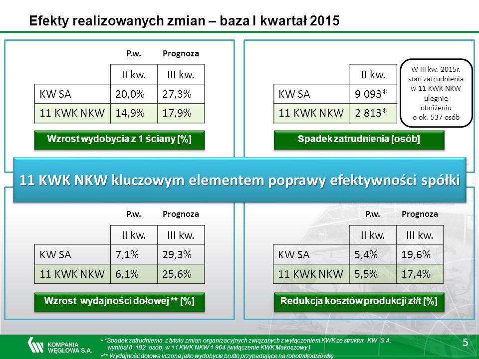 5 Efekty realizowanych zmian – baza I kwartał 2015 Wzrost wydobycia z 1 ściany [%] Spadek zatrudnienia [osób] Wzrost wydajności dołowej ** [%] Redukcja kosztów produkcji zł/t [%] P.w.Prognoza II kw.III kw.