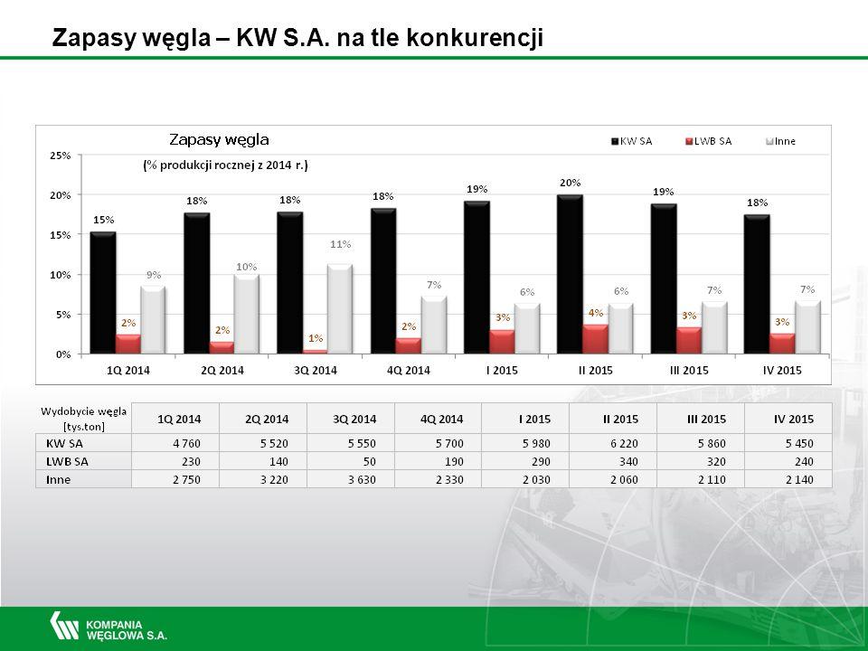 Zapasy węgla – KW S.A. na tle konkurencji