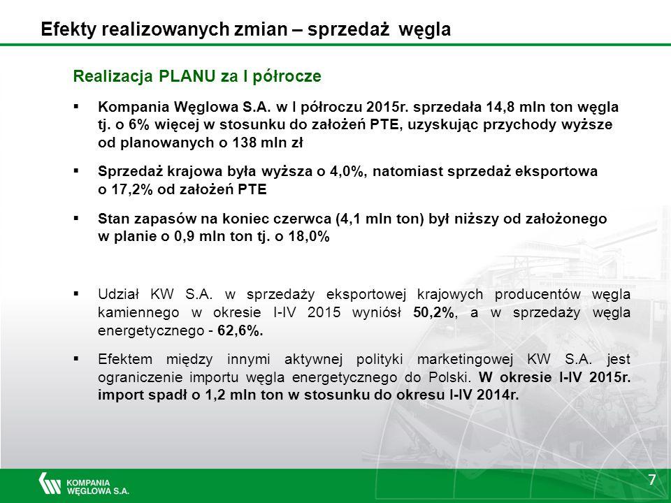 7 Efekty realizowanych zmian – sprzedaż węgla Realizacja PLANU za I półrocze  Kompania Węglowa S.A.