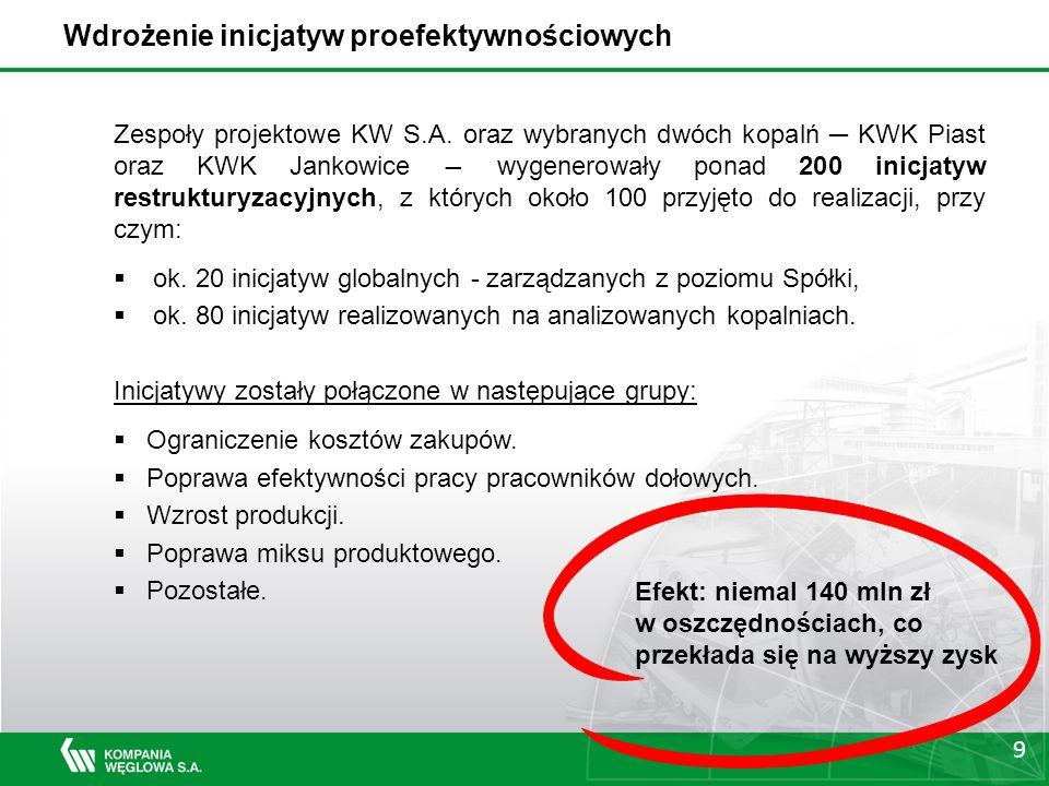 9 Zespoły projektowe KW S.A.