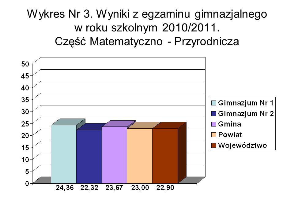 Wykres Nr 3. Wyniki z egzaminu gimnazjalnego w roku szkolnym 2010/2011.
