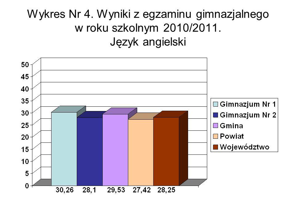 Wykres Nr 4. Wyniki z egzaminu gimnazjalnego w roku szkolnym 2010/2011. Język angielski